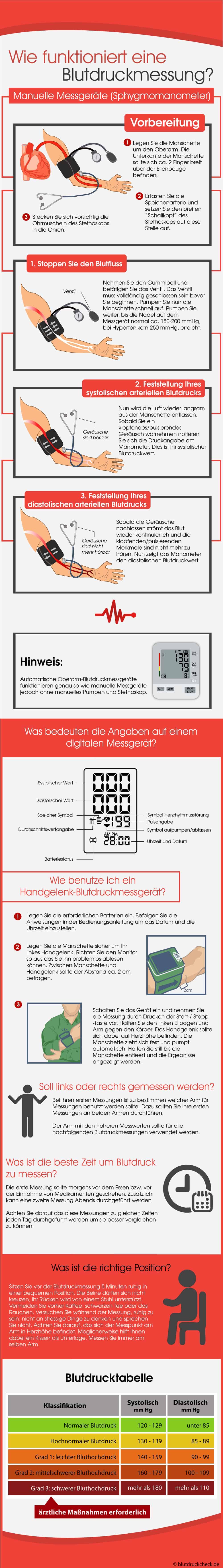 """Infografik """"Anleitung zur Blutdruckmessung"""""""